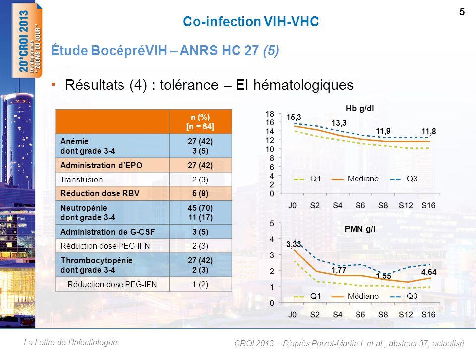 Résultats (4) : tolérance – EI hématologiques