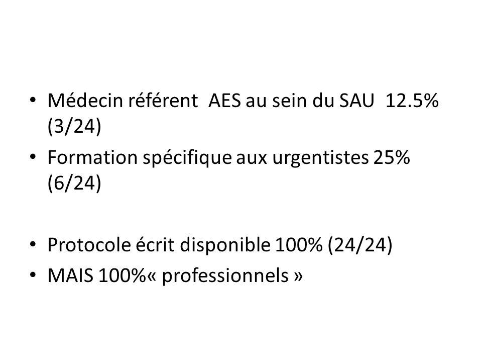 Médecin référent AES au sein du SAU 12.5% (3/24)