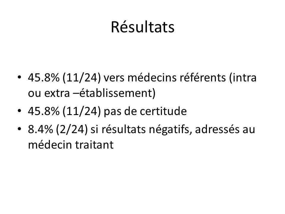 Résultats 45.8% (11/24) vers médecins référents (intra ou extra –établissement) 45.8% (11/24) pas de certitude.