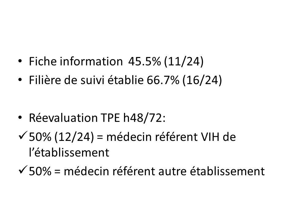 Fiche information 45.5% (11/24)