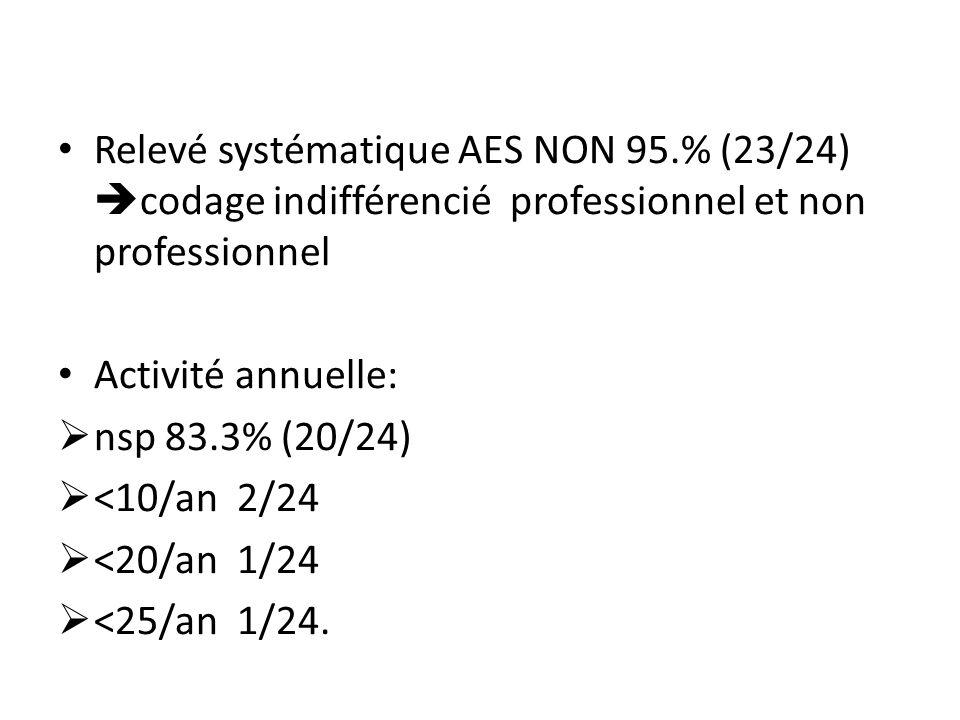 Relevé systématique AES NON 95