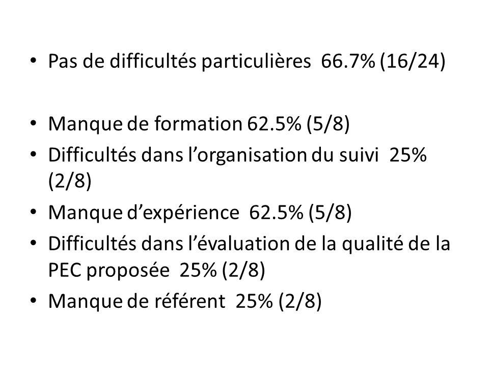 Pas de difficultés particulières 66.7% (16/24)