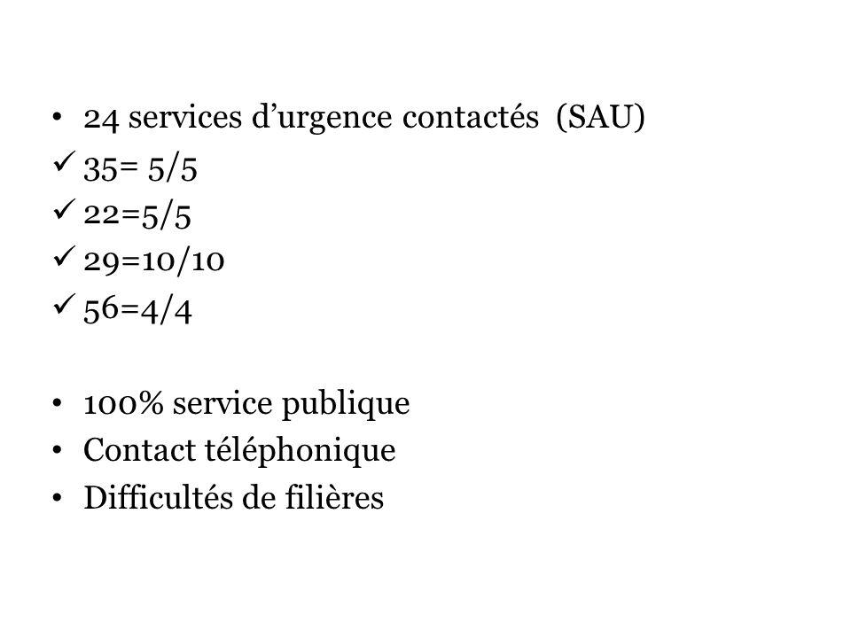 24 services d'urgence contactés (SAU)