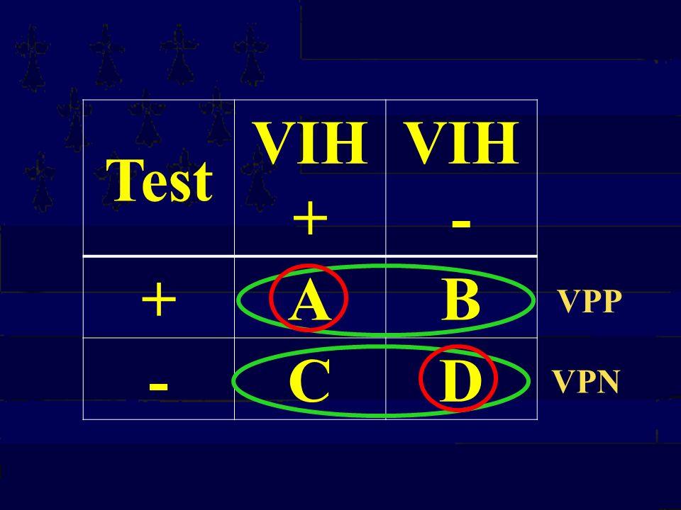 Test VIH+ VIH- + A B - C D VPP VPN