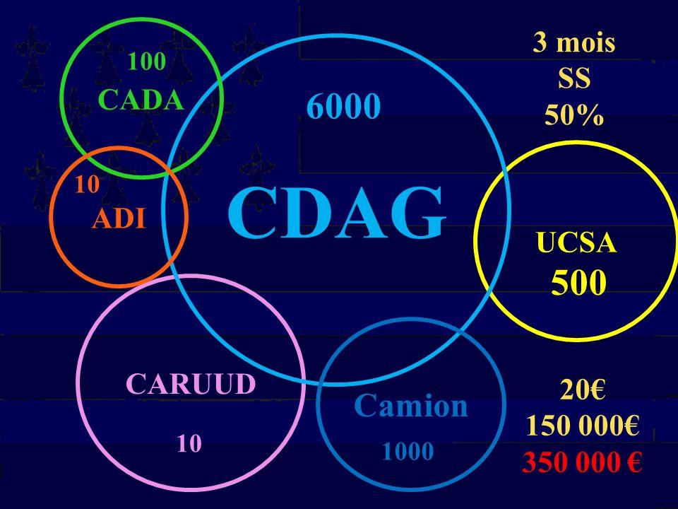 CDAG 6000 500 Camion 3 mois SS CADA 50% ADI UCSA CARUUD 20€ 150 000€