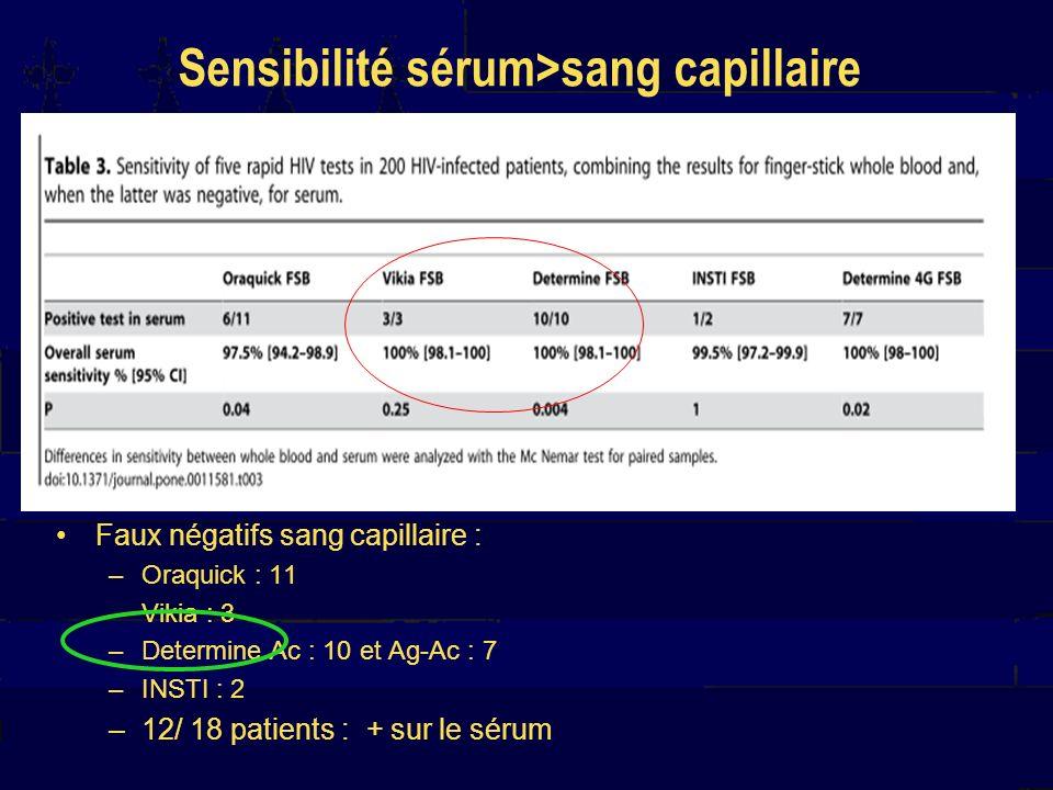 Sensibilité sérum>sang capillaire