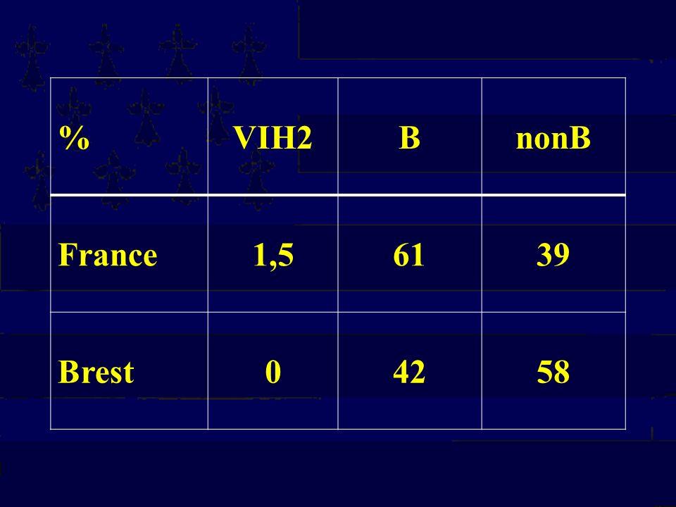 % VIH2 B nonB France 1,5 61 39 Brest 42 58