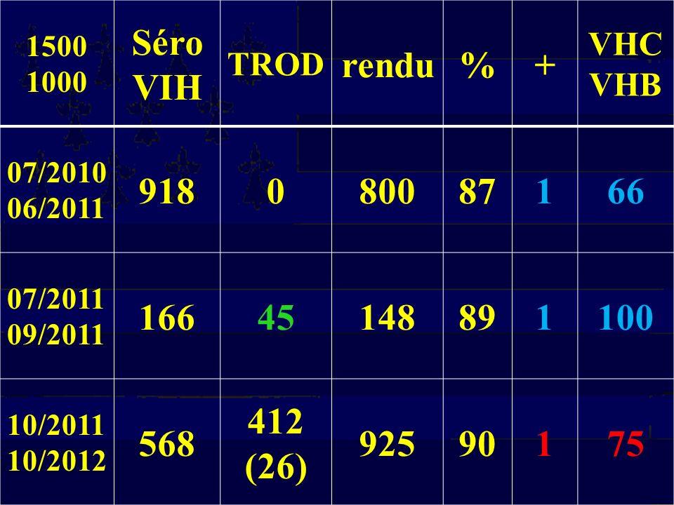 1500 1000. Séro. VIH. TROD. rendu. % + VHC. VHB. 07/2010. 06/2011. 918. 800. 87. 1. 66.