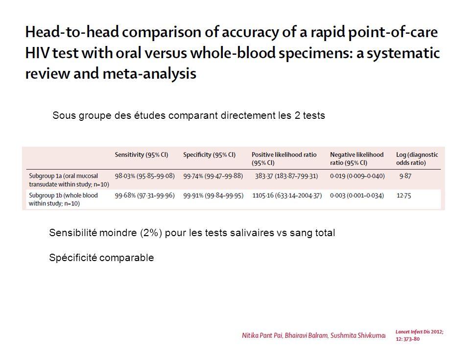 Sous groupe des études comparant directement les 2 tests