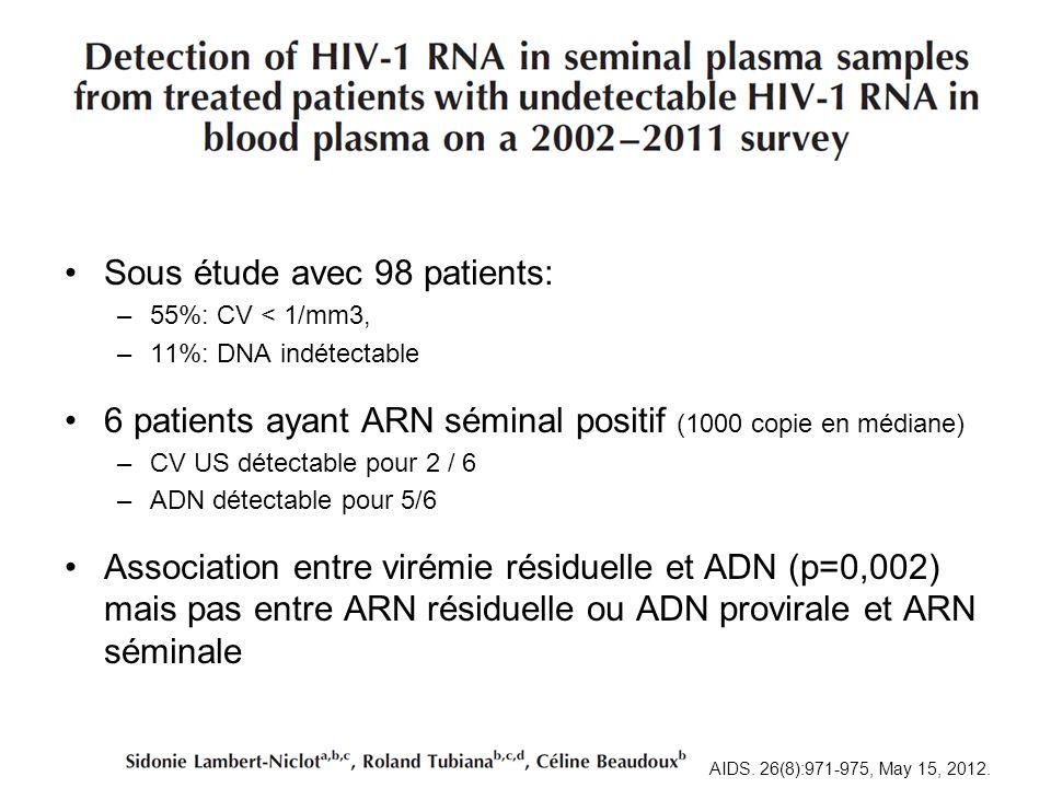 Sous étude avec 98 patients: