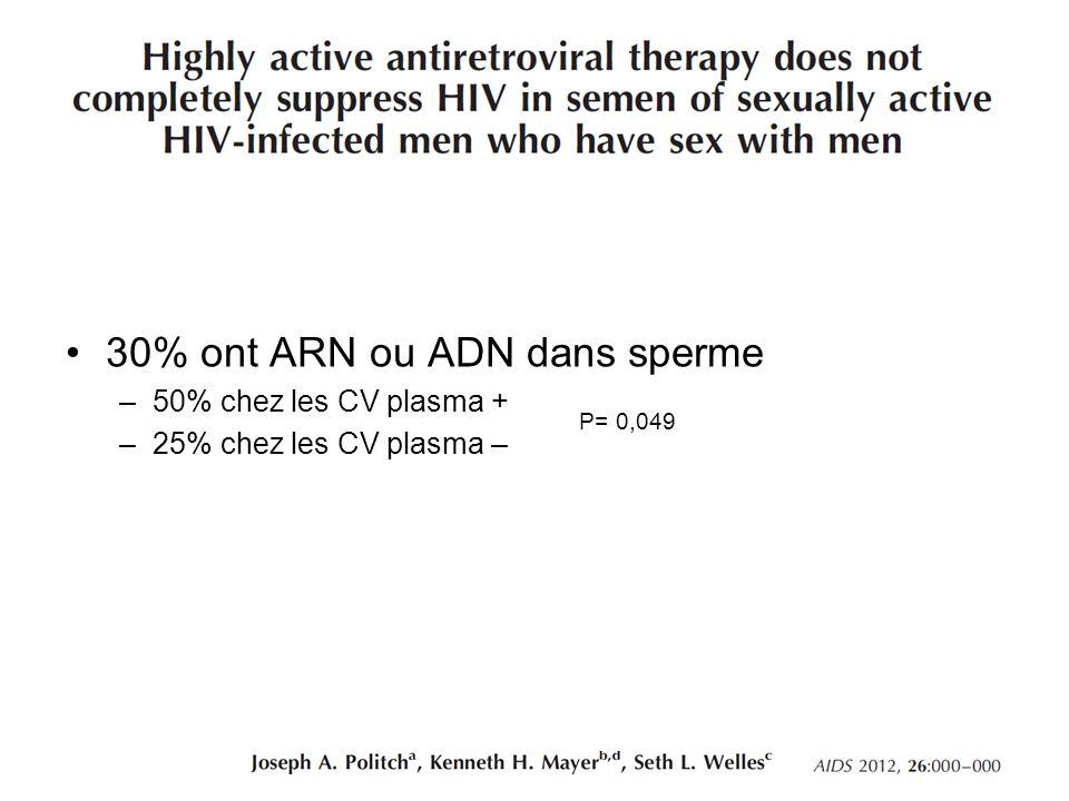 30% ont ARN ou ADN dans sperme