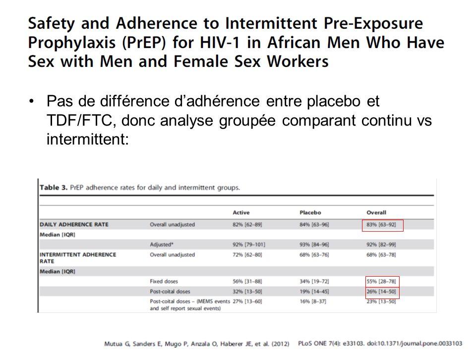 Pas de différence d'adhérence entre placebo et TDF/FTC, donc analyse groupée comparant continu vs intermittent: