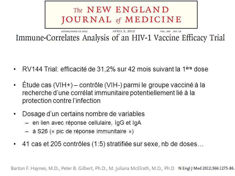 RV144 Trial: efficacité de 31,2% sur 42 mois suivant la 1ère dose