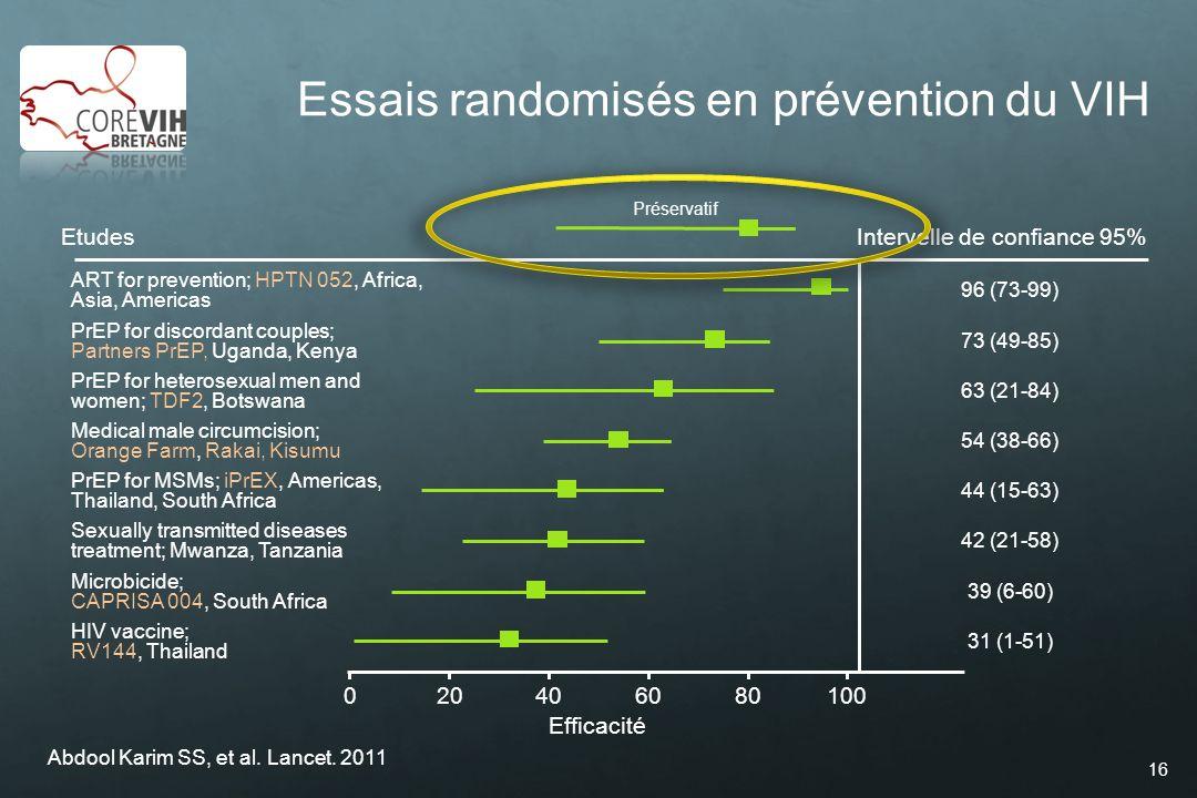 Essais randomisés en prévention du VIH