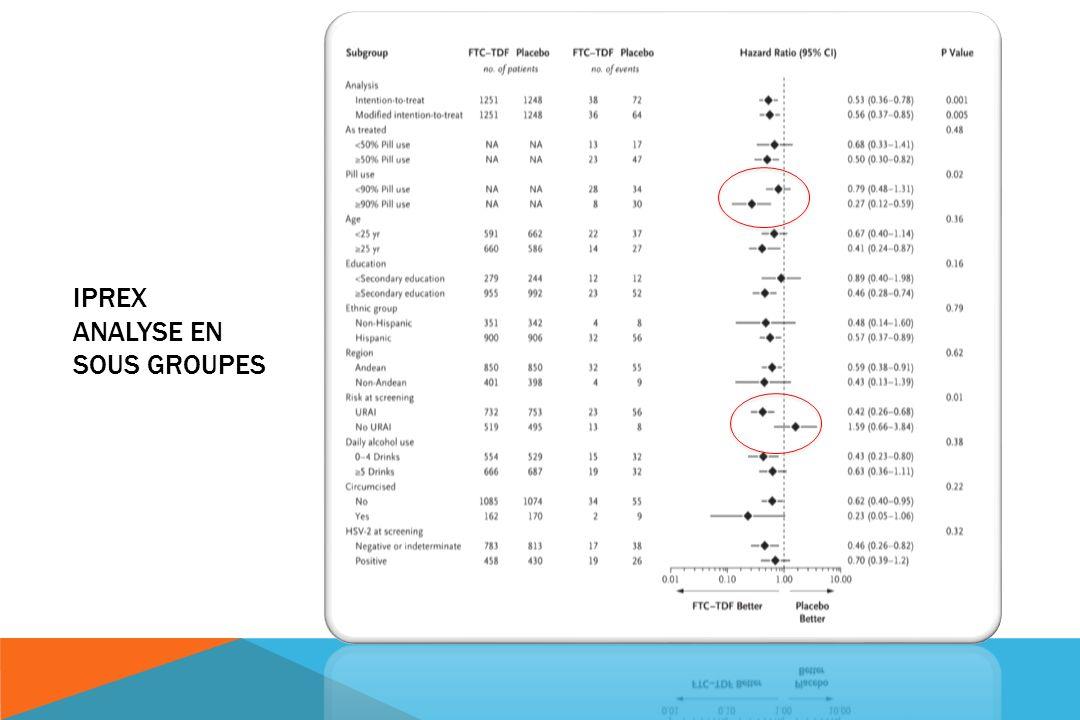 IPREX Analyse en sous groupes