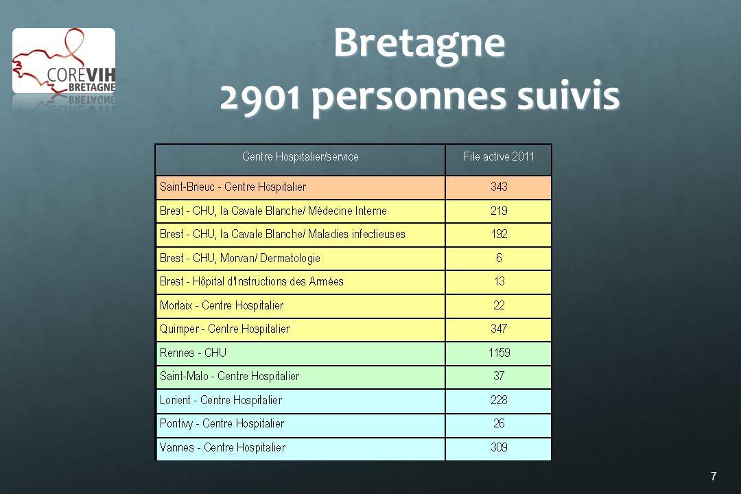 Bretagne 2901 personnes suivis
