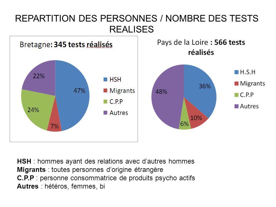 REPARTITION DES PERSONNES / NOMBRE DES TESTS REALISES