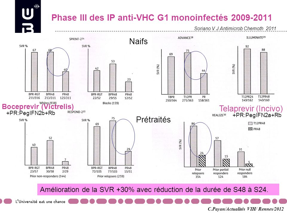 Phase III des IP anti-VHC G1 monoinfectés 2009-2011