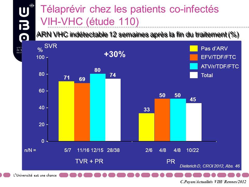 Télaprévir chez les patients co-infectés VIH-VHC (étude 110)