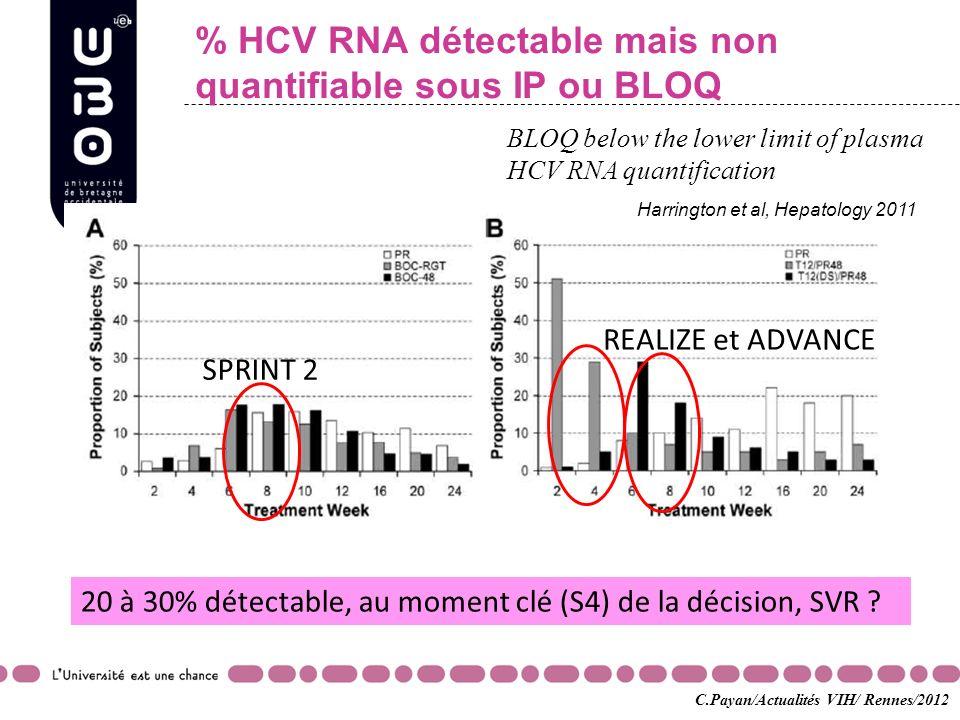 % HCV RNA détectable mais non quantifiable sous IP ou BLOQ
