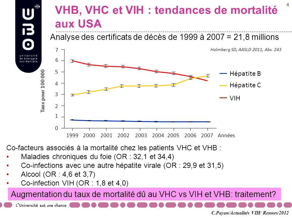 VHB, VHC et VIH : tendances de mortalité aux USA