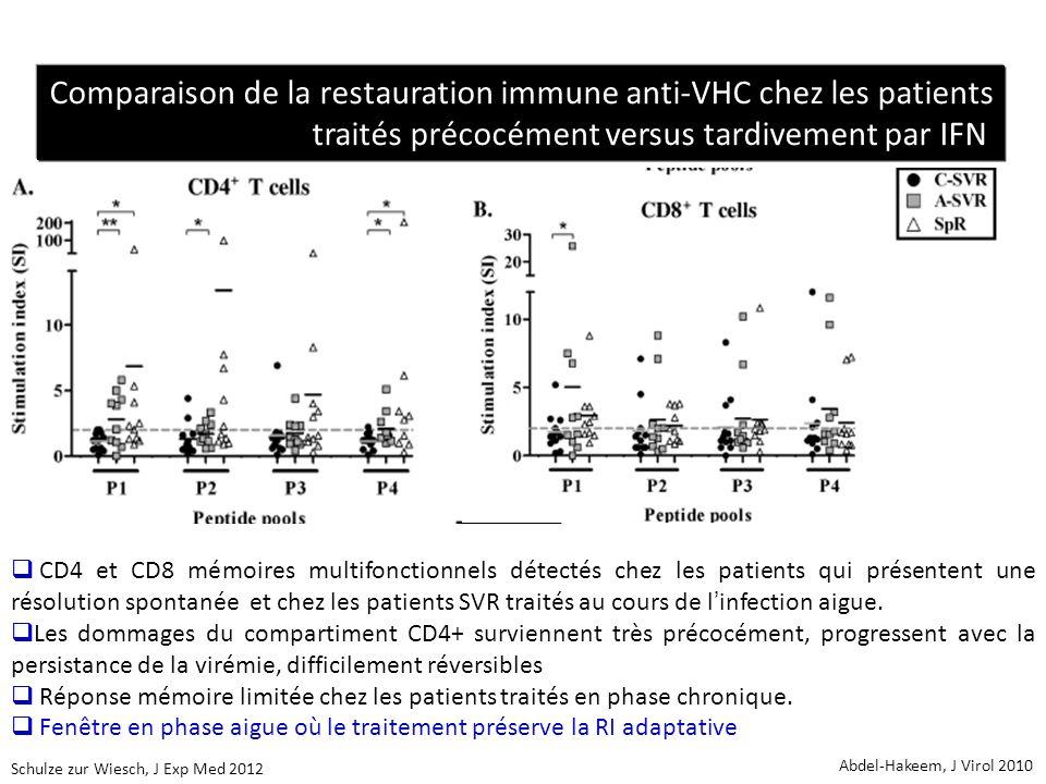 Comparaison de la restauration immune anti-VHC chez les patients