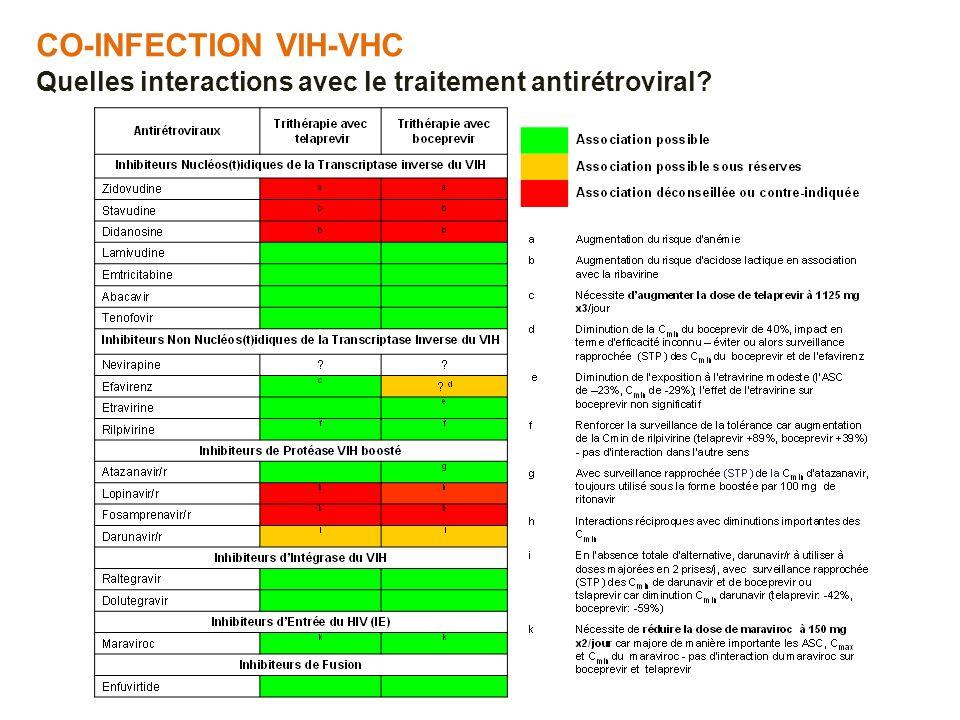 CO-INFECTION VIH-VHC Quelles interactions avec le traitement antirétroviral
