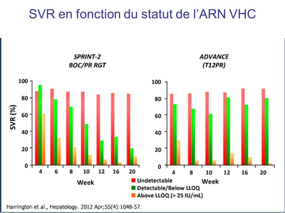 SVR en fonction du statut de l'ARN VHC