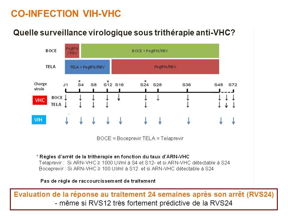 - même si RVS12 très fortement prédictive de la RVS24