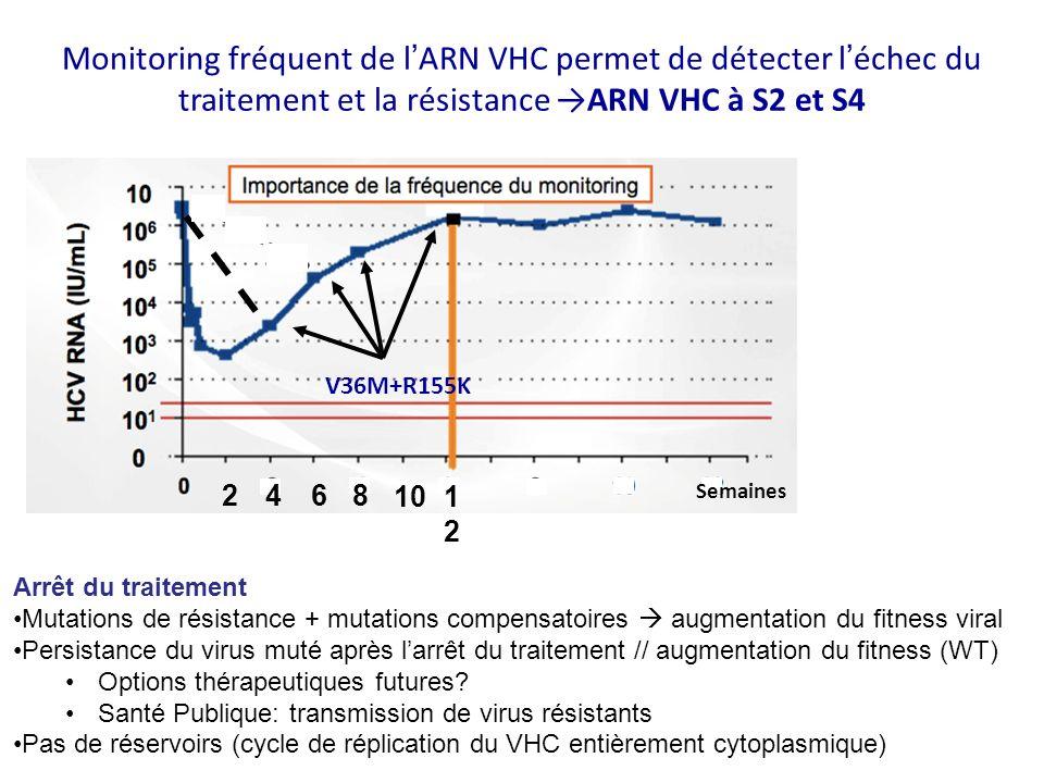 Monitoring fréquent de l'ARN VHC permet de détecter l'échec du traitement et la résistance →ARN VHC à S2 et S4