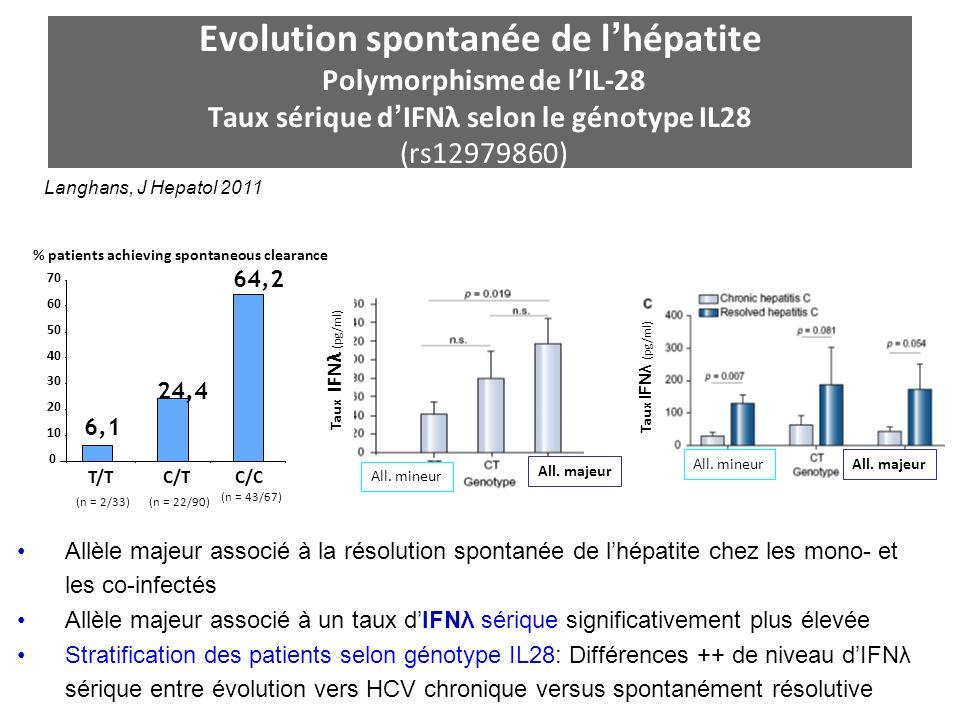 Evolution spontanée de l'hépatite Polymorphisme de l'IL-28 Taux sérique d'IFNλ selon le génotype IL28 (rs12979860)