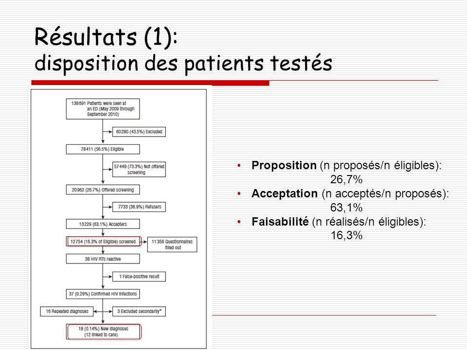 Résultats (1): disposition des patients testés