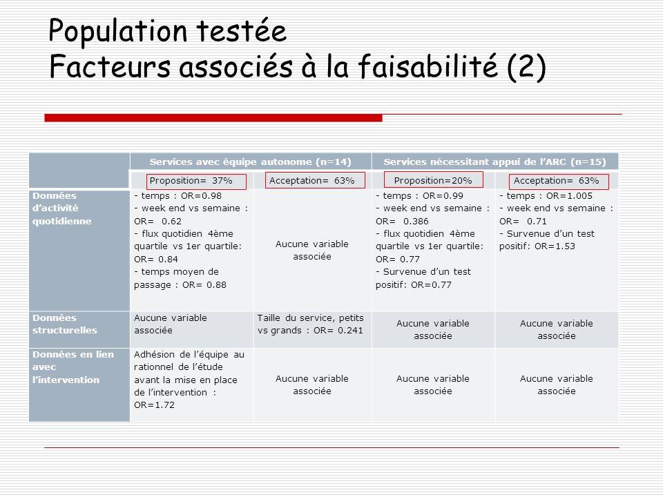 Population testée Facteurs associés à la faisabilité (2)