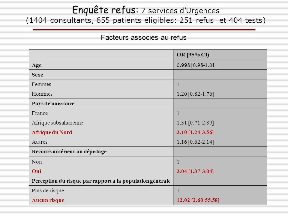 Enquête refus: 7 services d'Urgences