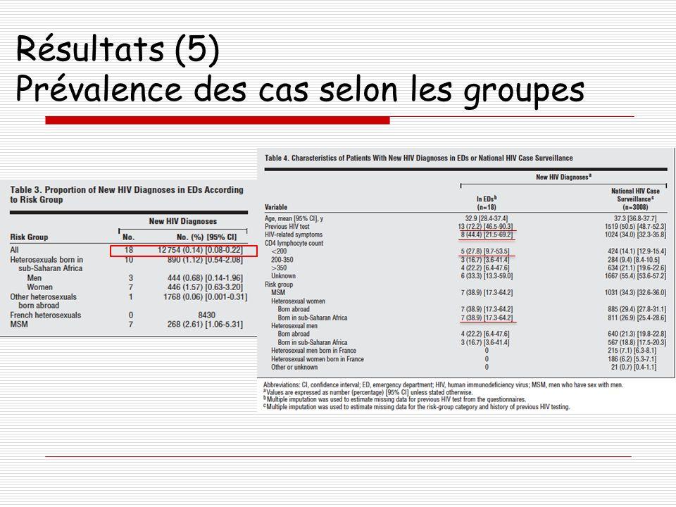 Résultats (5) Prévalence des cas selon les groupes
