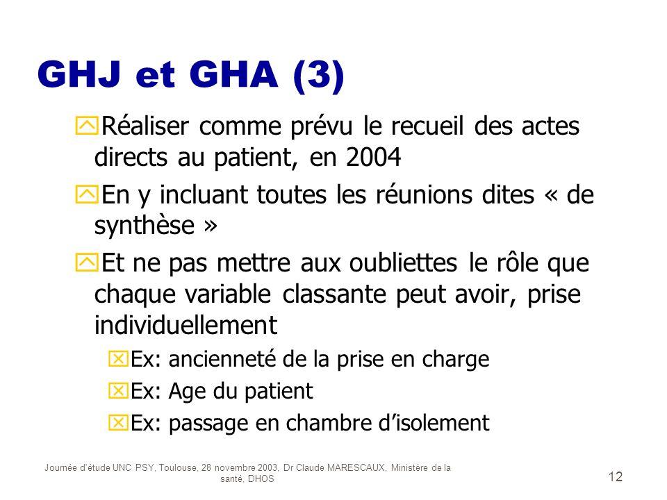 GHJ et GHA (3) Réaliser comme prévu le recueil des actes directs au patient, en 2004. En y incluant toutes les réunions dites « de synthèse »