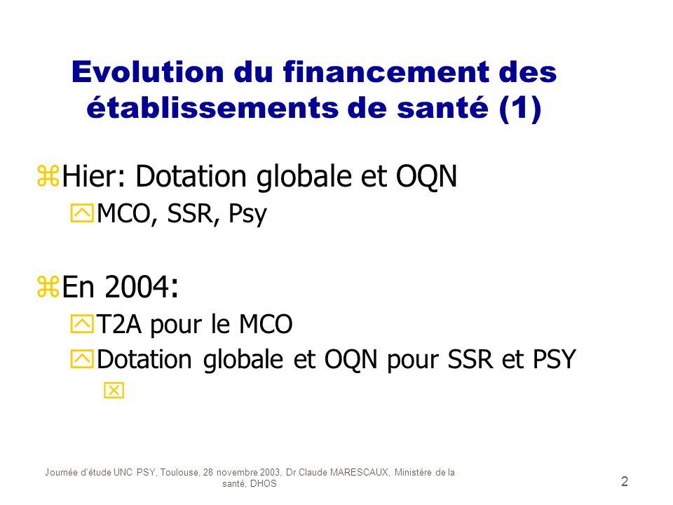 Evolution du financement des établissements de santé (1)