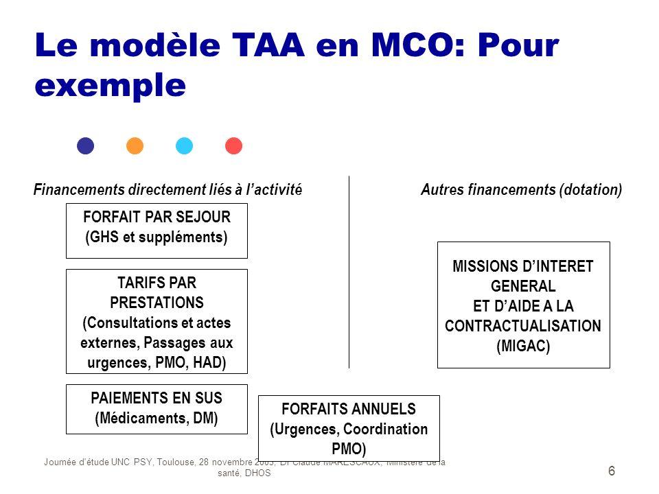 Le modèle TAA en MCO: Pour exemple