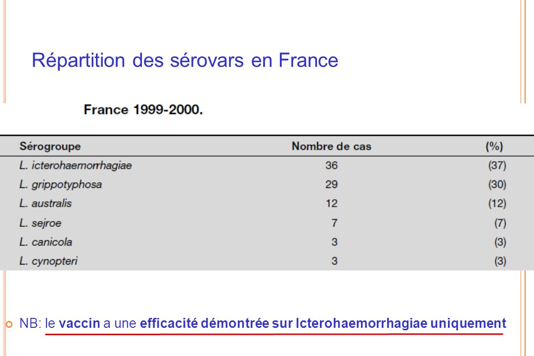 Répartition des sérovars en France