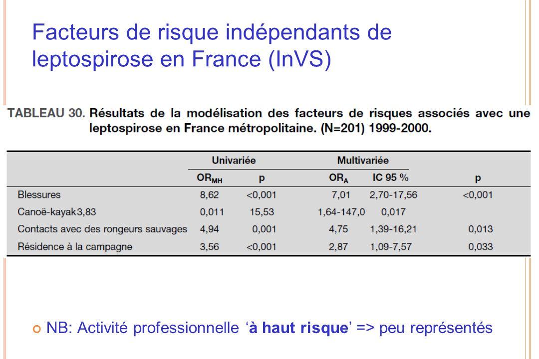 Facteurs de risque indépendants de leptospirose en France (InVS)