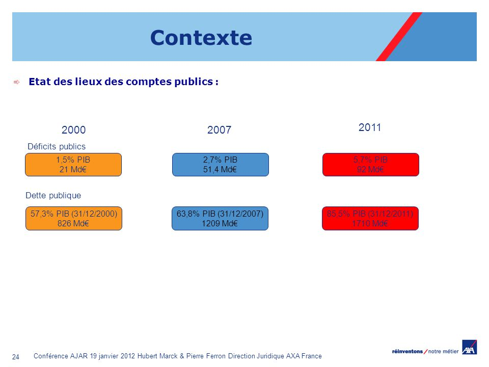 Contexte 2000 2007 2011 Etat des lieux des comptes publics :