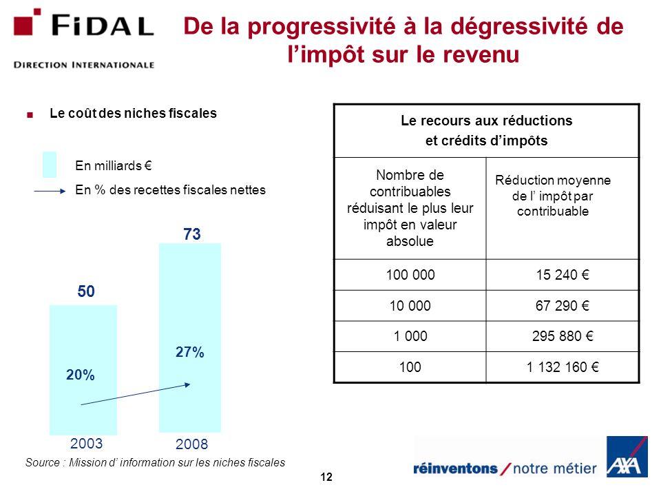 De la progressivité à la dégressivité de l'impôt sur le revenu