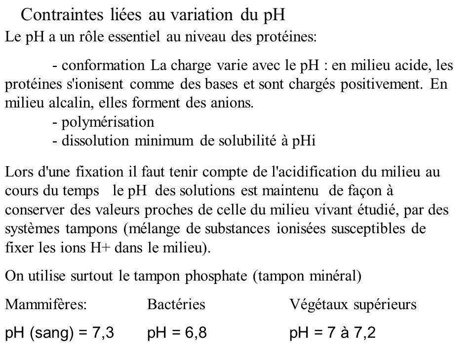 Contraintes liées au variation du pH