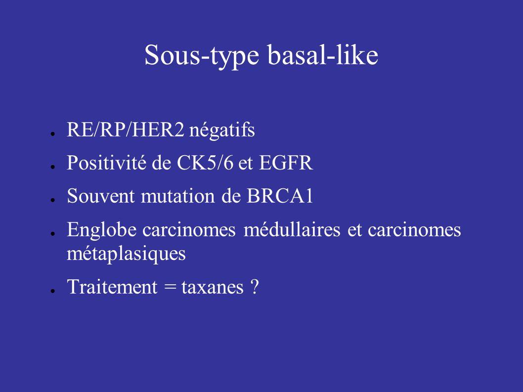 Sous-type basal-like RE/RP/HER2 négatifs Positivité de CK5/6 et EGFR
