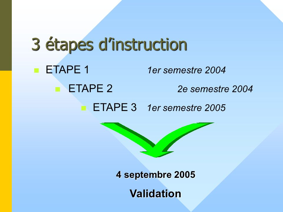 3 étapes d'instruction ETAPE 1 1er semestre 2004