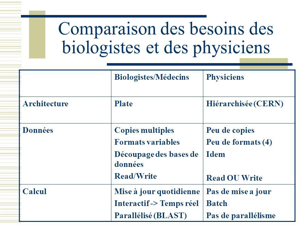 Comparaison des besoins des biologistes et des physiciens