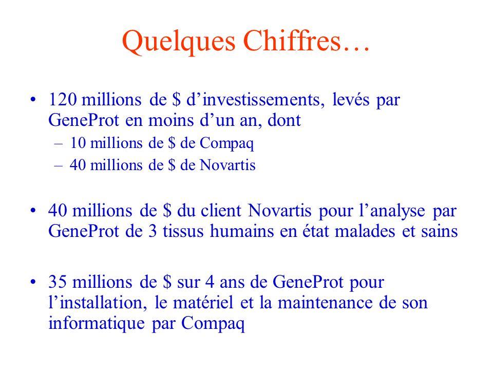Quelques Chiffres… 120 millions de $ d'investissements, levés par GeneProt en moins d'un an, dont. 10 millions de $ de Compaq.