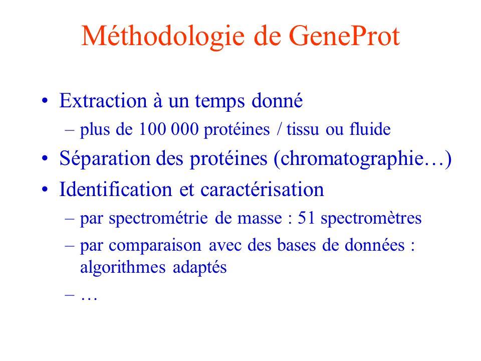 Méthodologie de GeneProt