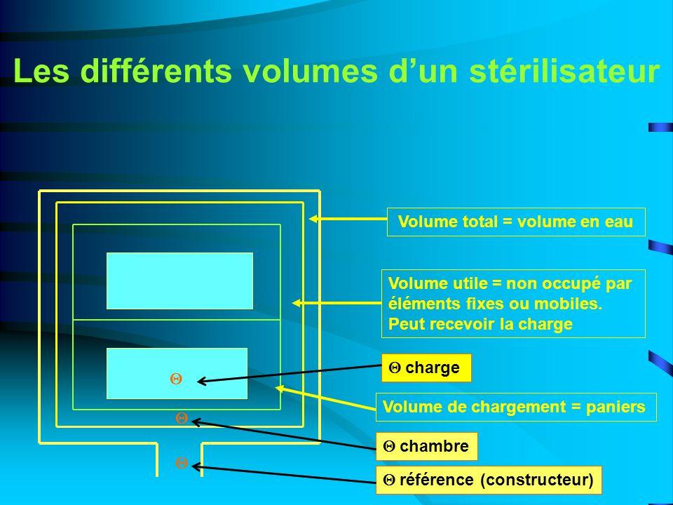 Les différents volumes d'un stérilisateur