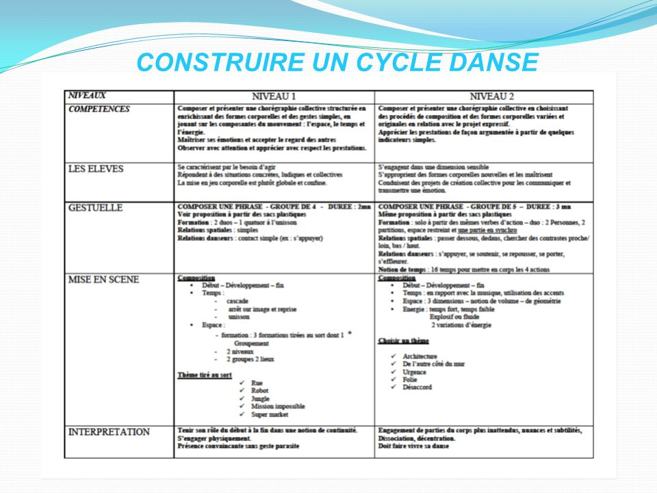 CONSTRUIRE UN CYCLE DANSE